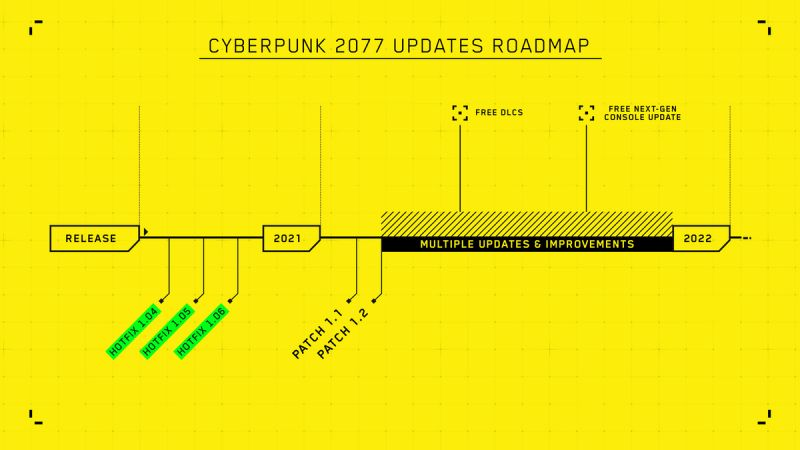 Cyberpunk 2077 Patch timetable