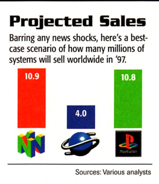 Nintendo 64 Sales projections